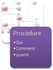 Procedure Workey