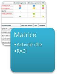 Matrice, activité rôle et RACI Workey