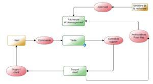 OSSAD Modèle abstreinte niveau 1 workey
