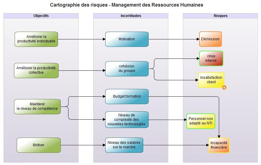 Cartographie des risques, management des ressources humaines workey