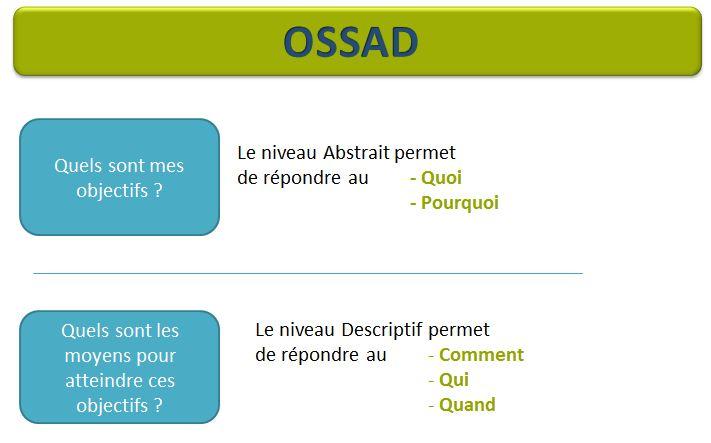 Schema de la méthode OSSAD
